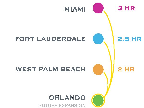 VIRGIN TRAINS IN ADVANCED NEGOTIATIONS TO ADD NEW STATIONS BETWEEN MIAMI & WEST PALM BEACH